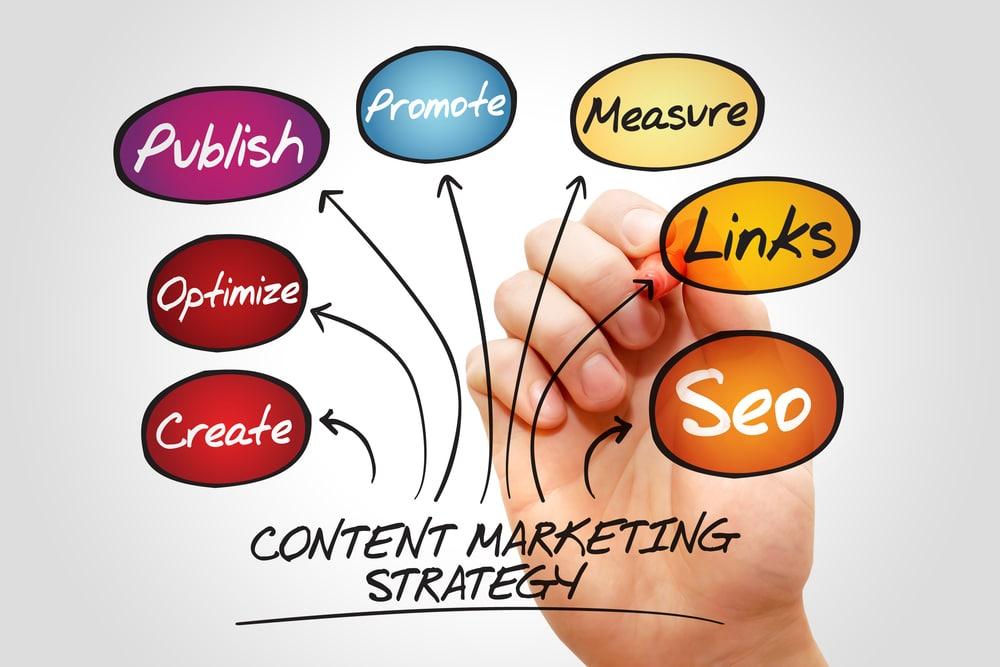 استراتيجية التسويق بالمحتوى 2021